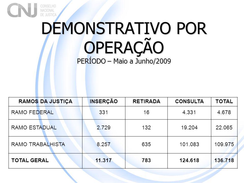 DEMONSTRATIVO POR OPERAÇÃO PERÍODO – Maio a Junho/2009 RAMOS DA JUSTIÇAINSERÇÃORETIRADACONSULTATOTAL RAMO FEDERAL 331164.3314.678 RAMO ESTADUAL2.72913