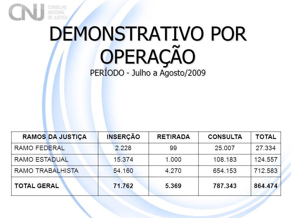DEMONSTRATIVO POR OPERAÇÃO PERÍODO - Julho a Agosto/2009 RAMOS DA JUSTIÇAINSERÇÃORETIRADACONSULTATOTAL RAMO FEDERAL 2.2289925.00727.334 RAMO ESTADUAL1