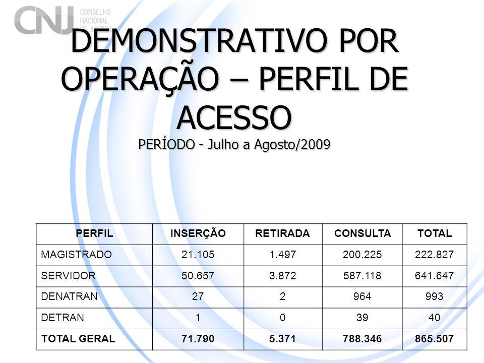 DEMONSTRATIVO POR OPERAÇÃO – PERFIL DE ACESSO PERÍODO - Julho a Agosto/2009 PERFILINSERÇÃORETIRADACONSULTATOTAL MAGISTRADO21.1051.497200.225222.827 SE