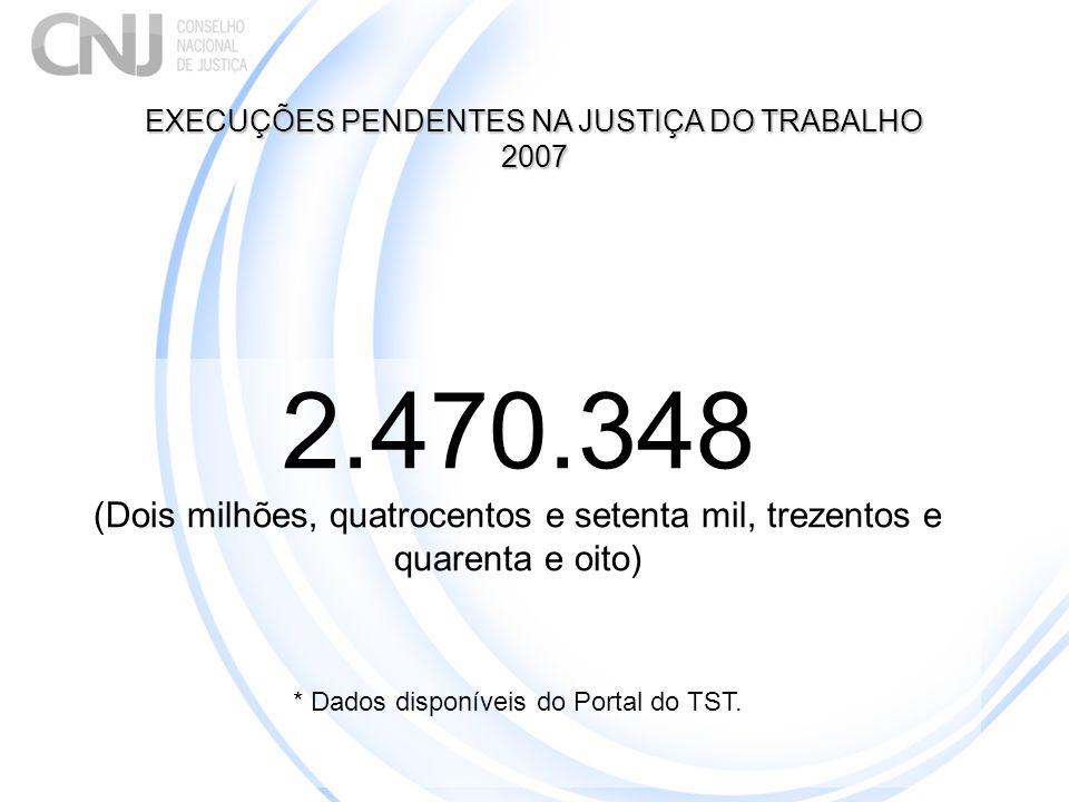 2.470.348 (Dois milhões, quatrocentos e setenta mil, trezentos e quarenta e oito) * Dados disponíveis do Portal do TST. EXECUÇÕES PENDENTES NA JUSTIÇA