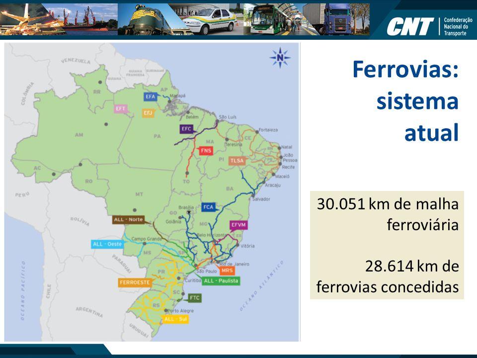 Ferrovias: sistema atual 30.051 km de malha ferroviária 28.614 km de ferrovias concedidas
