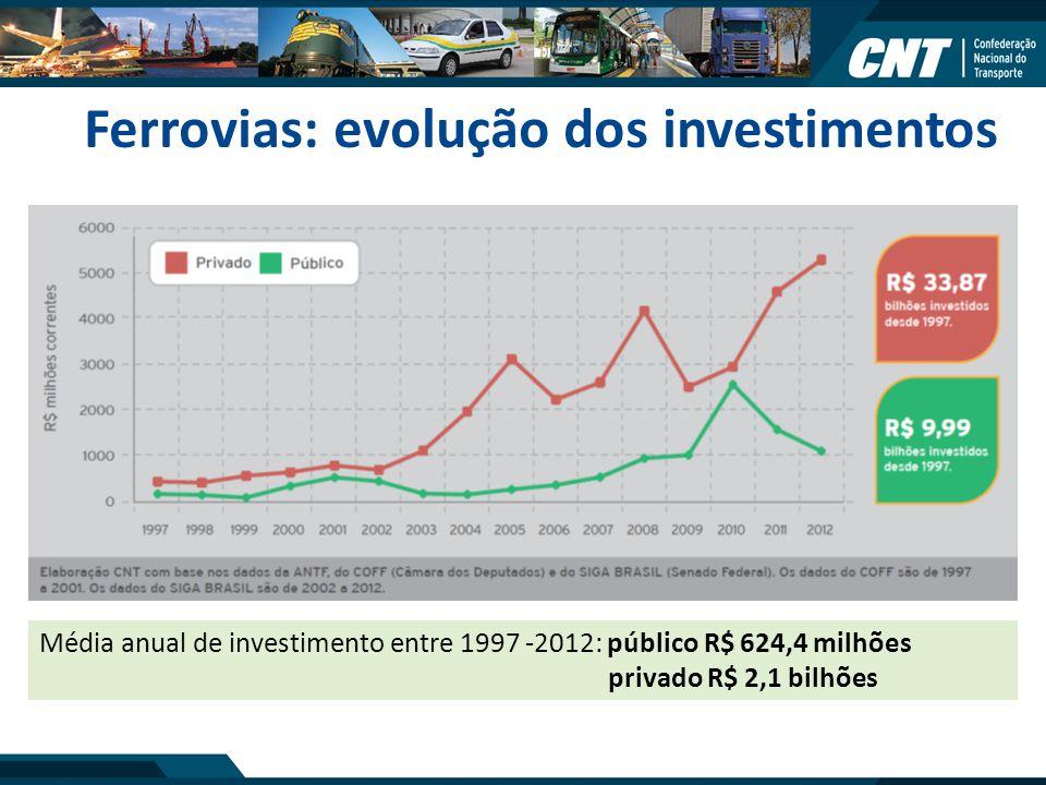 Ferrovias: evolução dos investimentos Média anual de investimento entre 1997 -2012: público R$ 624,4 milhões privado R$ 2,1 bilhões