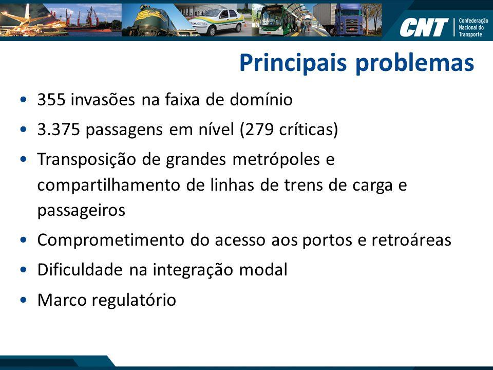 Principais problemas 355 invasões na faixa de domínio 3.375 passagens em nível (279 críticas) Transposição de grandes metrópoles e compartilhamento de