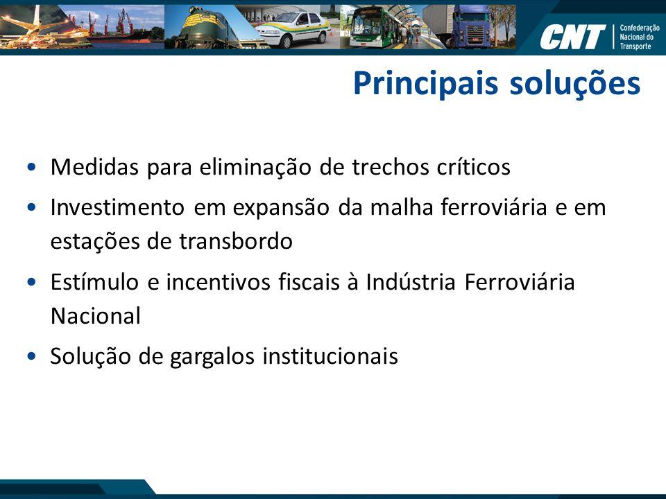 Medidas para eliminação de trechos críticos Investimento em expansão da malha ferroviária e em estações de transbordo Estímulo e incentivos fiscais à