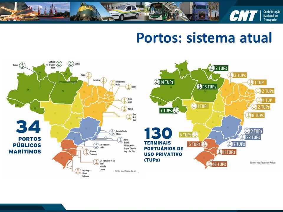Portos: sistema atual