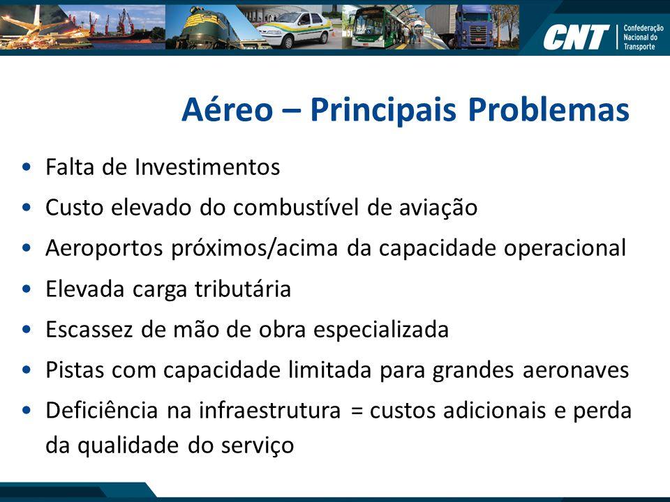 Aéreo – Principais Problemas Falta de Investimentos Custo elevado do combustível de aviação Aeroportos próximos/acima da capacidade operacional Elevad
