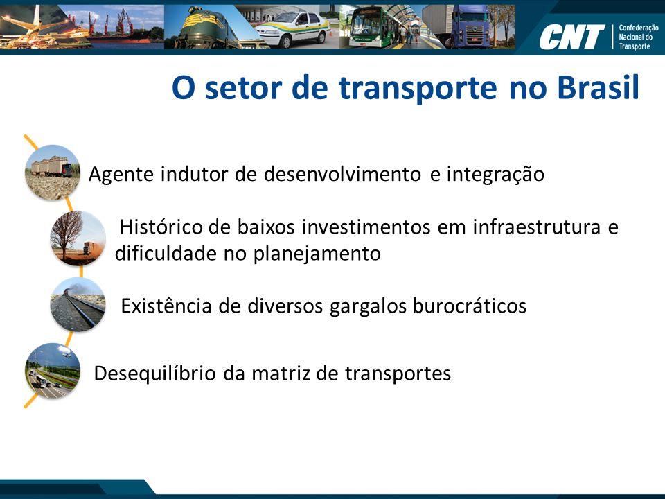O setor de transporte no Brasil Agente indutor de desenvolvimento e integração Histórico de baixos investimentos em infraestrutura e dificuldade no pl