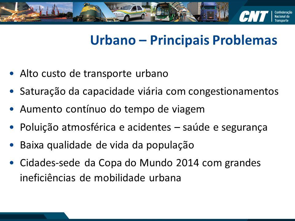 Urbano – Principais Problemas Alto custo de transporte urbano Saturação da capacidade viária com congestionamentos Aumento contínuo do tempo de viagem