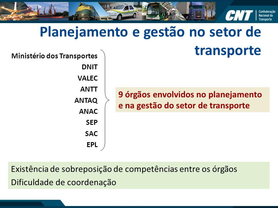Planejamento e gestão no setor de transporte Existência de sobreposição de competências entre os órgãos Dificuldade de coordenação 9 órgãos envolvidos