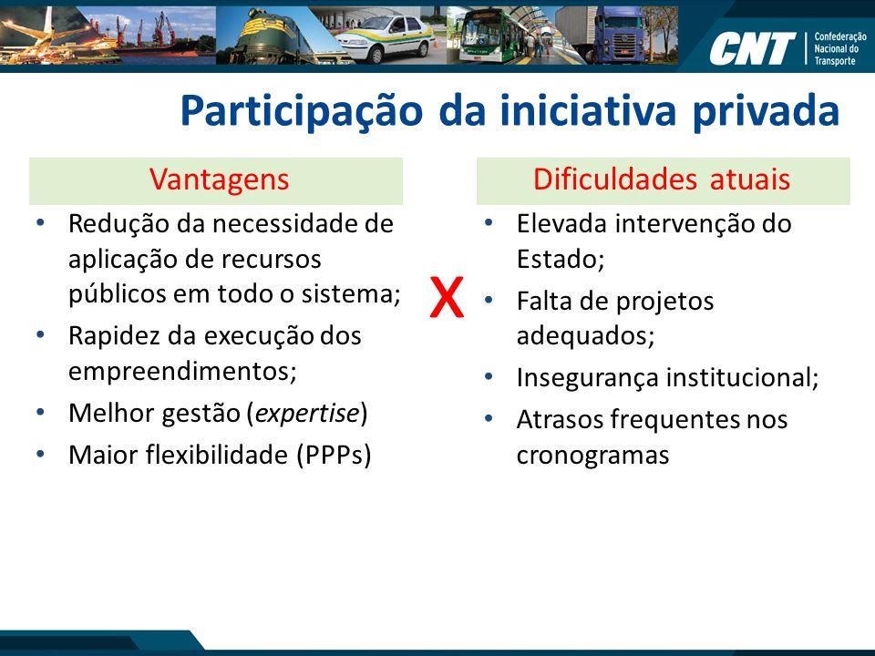 Participação da iniciativa privada Vantagens Redução da necessidade de aplicação de recursos públicos em todo o sistema; Rapidez da execução dos empre