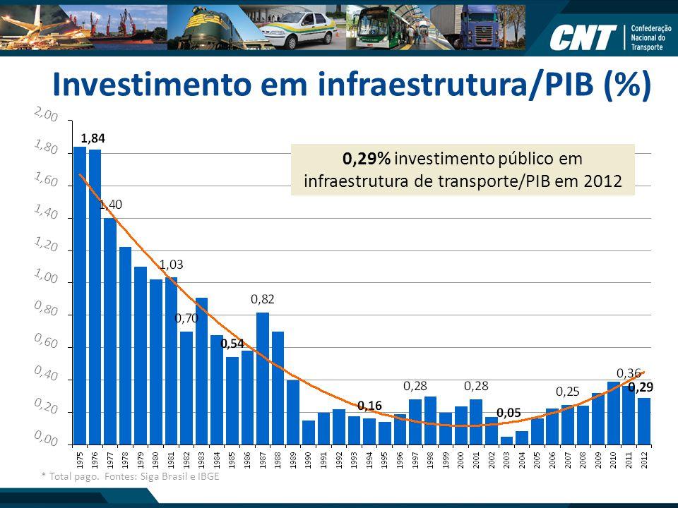 Investimento em infraestrutura/PIB (%) * Total pago. Fontes: Siga Brasil e IBGE 0,29% investimento público em infraestrutura de transporte/PIB em 2012
