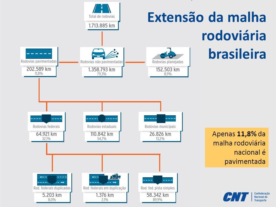 Apenas 11,8% da malha rodoviária nacional é pavimentada Extensão da malha rodoviária brasileira
