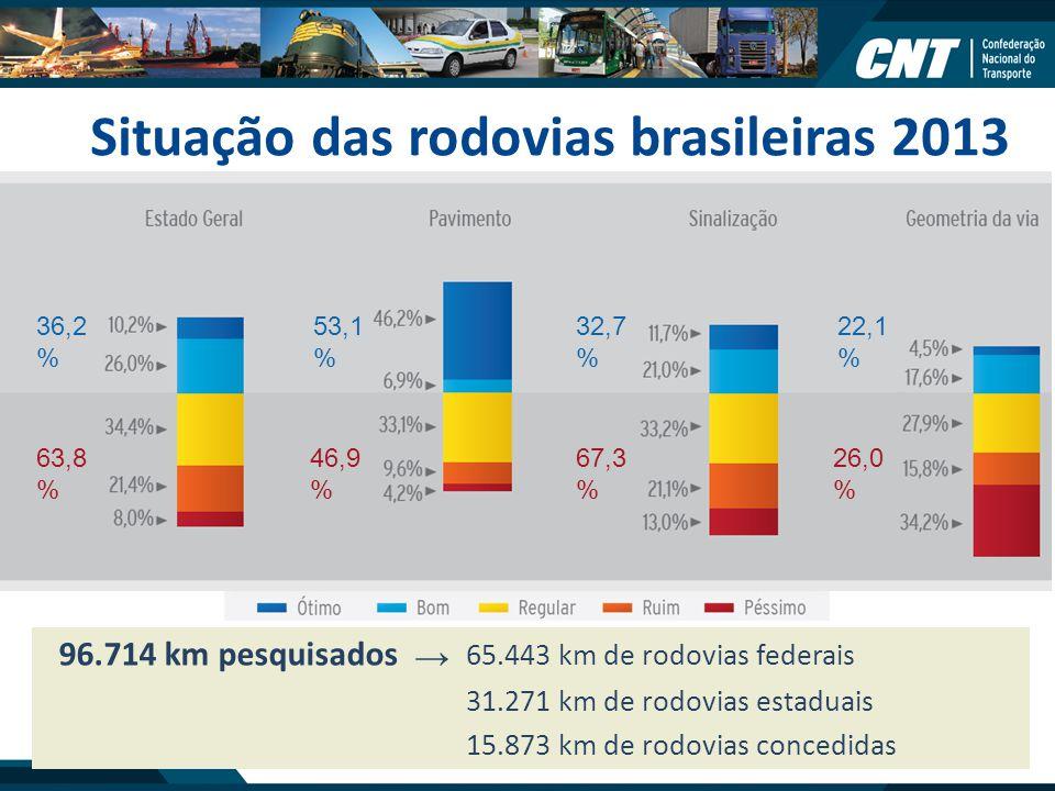 Situação das rodovias brasileiras 2013 96.714 km pesquisados 65.443 km de rodovias federais 31.271 km de rodovias estaduais 15.873 km de rodovias conc