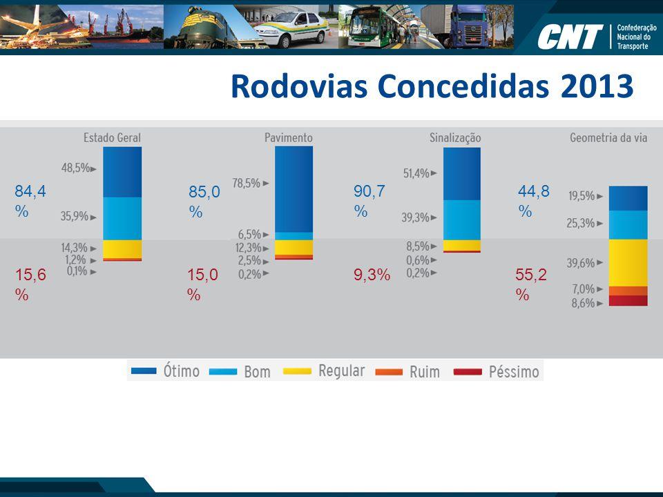 Rodovias Concedidas 2013 84,4 % 85,0 % 90,7 % 44,8 % 15,6 % 15,0 % 9,3% 55,2 %