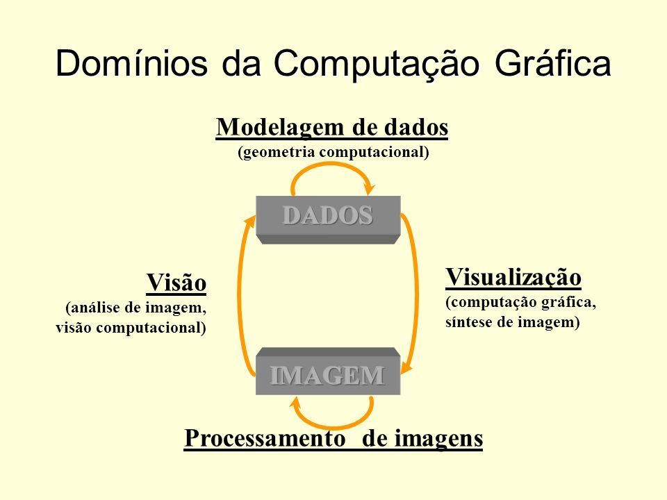 Domínios da Computação Gráfica Processamento de imagens Modelagem de dados (geometria computacional) Visão (análise de imagem, visão computacional) Vi