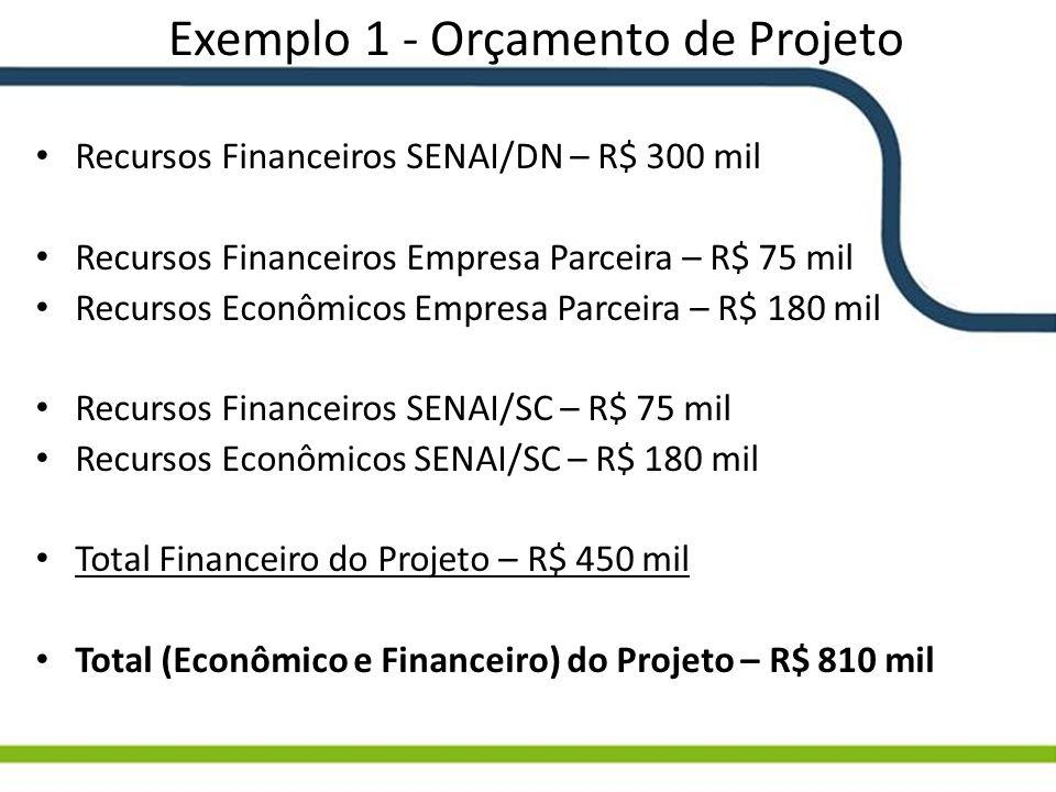 Exemplo 1 - Orçamento de Projeto Recursos Financeiros SENAI/DN – R$ 300 mil Recursos Financeiros Empresa Parceira – R$ 75 mil Recursos Econômicos Empr