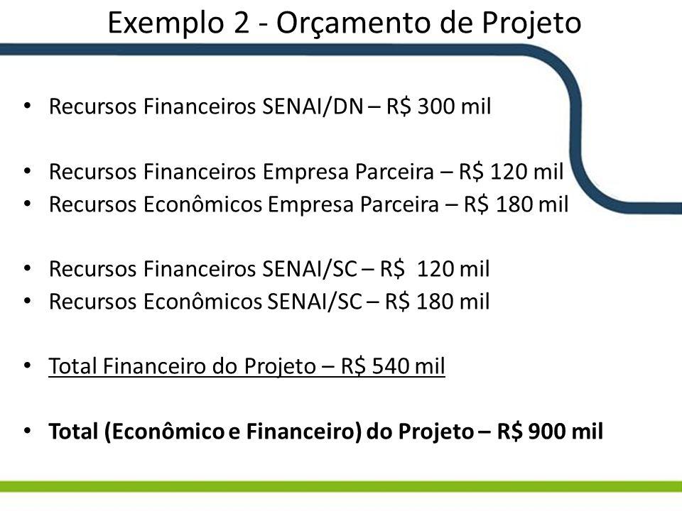 Exemplo 2 - Orçamento de Projeto Recursos Financeiros SENAI/DN – R$ 300 mil Recursos Financeiros Empresa Parceira – R$ 120 mil Recursos Econômicos Emp