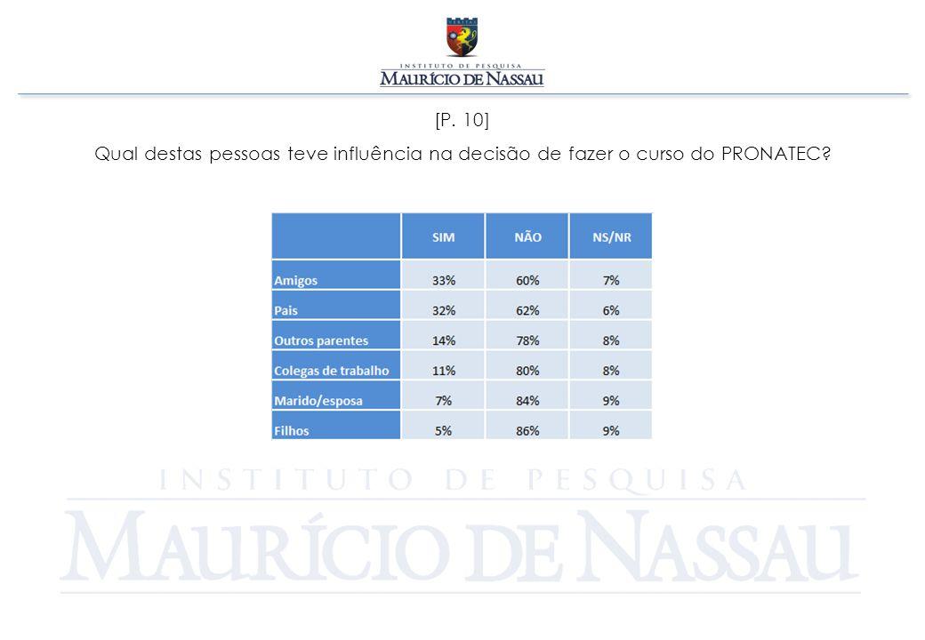 [P. 10] Qual destas pessoas teve influência na decisão de fazer o curso do PRONATEC
