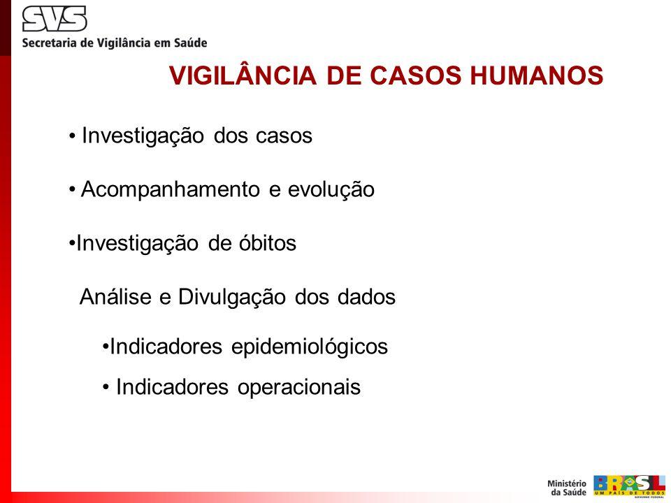 VIGILÂNCIA DE CASOS HUMANOS Investigação dos casos Acompanhamento e evolução Investigação de óbitos Análise e Divulgação dos dados Indicadores epidemiológicos Indicadores operacionais