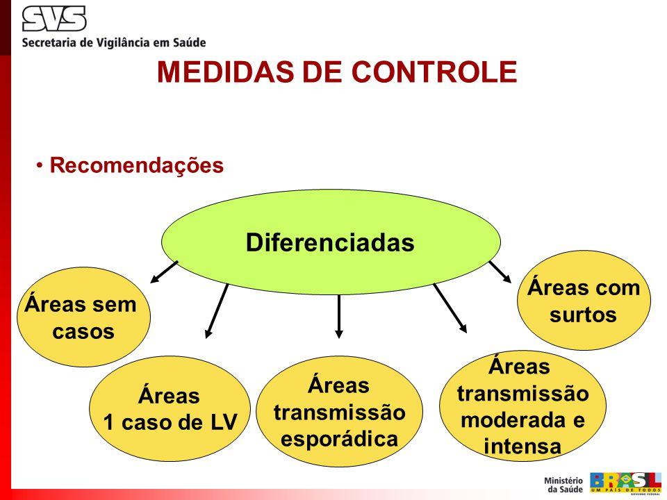 MEDIDAS DE CONTROLE Recomendações Diferenciadas Áreas sem casos Áreas 1 caso de LV Áreas transmissão esporádica Áreas transmissão moderada e intensa Áreas com surtos