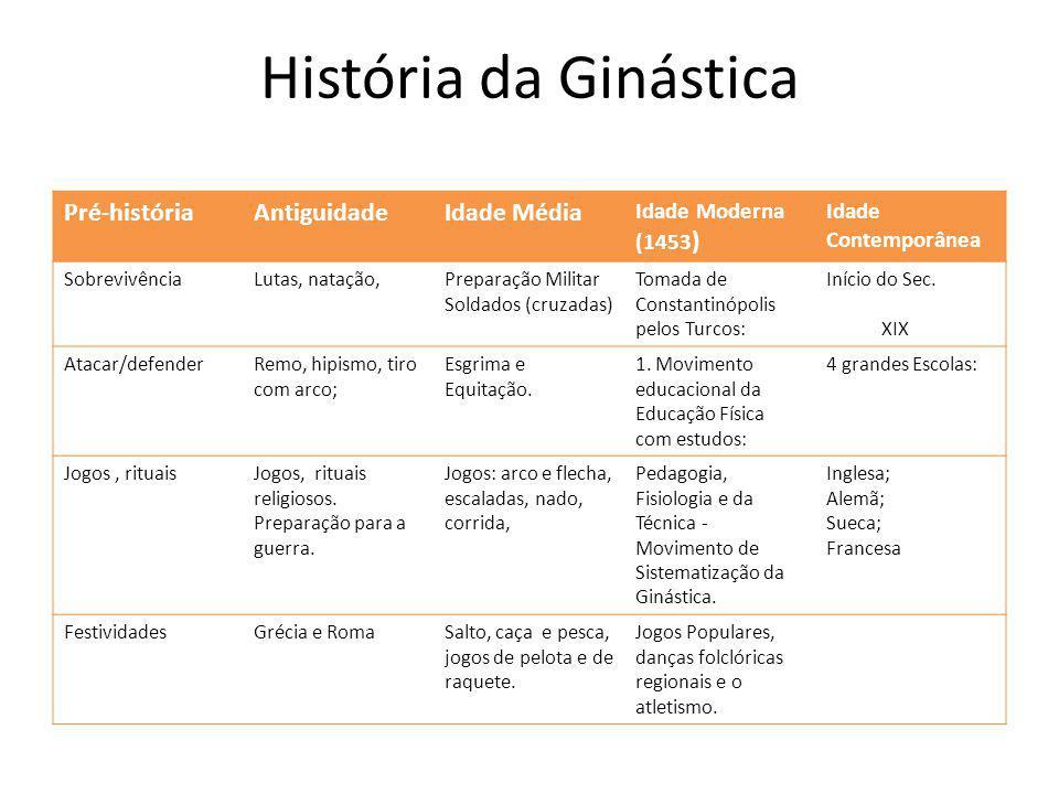 História da Ginástica Pré-históriaAntiguidadeIdade Média Idade Moderna (1453 ) Idade Contemporânea SobrevivênciaLutas, natação,Preparação Militar Sold