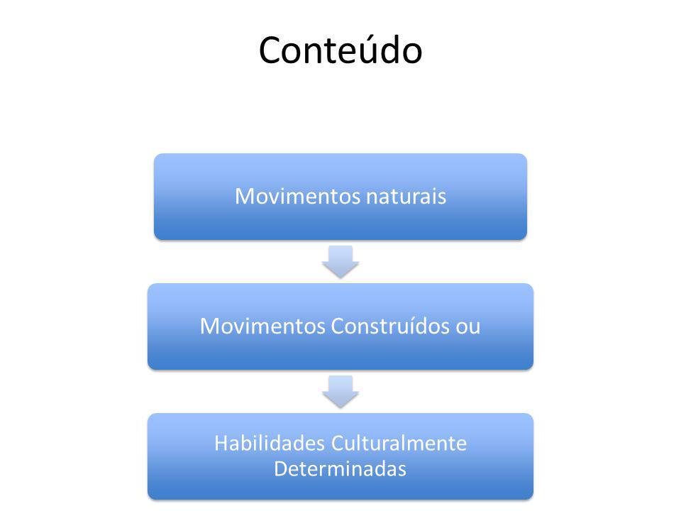 Conteúdo Movimentos naturaisMovimentos Construídos ou Habilidades Culturalmente Determinadas