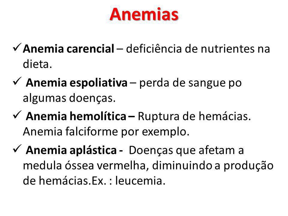 Anemia carencial – deficiência de nutrientes na dieta. Anemia espoliativa – perda de sangue po algumas doenças. Anemia hemolítica – Ruptura de hemácia