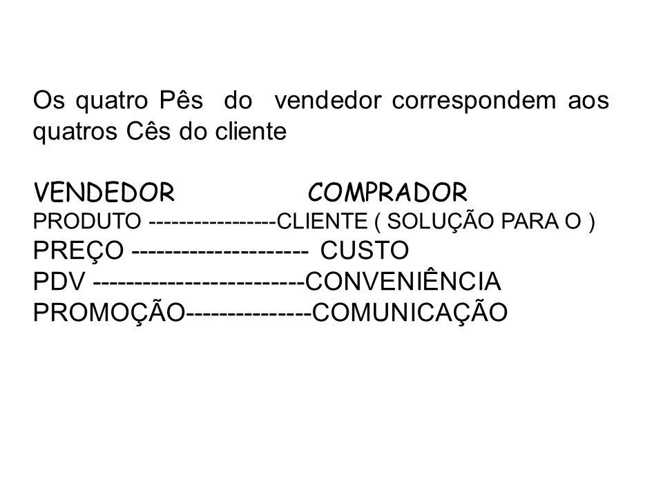 Os quatro Pês do vendedor correspondem aos quatros Cês do cliente VENDEDOR COMPRADOR PRODUTO -----------------CLIENTE ( SOLUÇÃO PARA O ) PREÇO --------------------- CUSTO PDV -------------------------CONVENIÊNCIA PROMOÇÃO---------------COMUNICAÇÃO