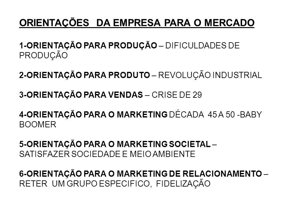 ORIENTAÇÕES DA EMPRESA PARA O MERCADO 1-ORIENTAÇÃO PARA PRODUÇÃO – DIFICULDADES DE PRODUÇÃO 2-ORIENTAÇÃO PARA PRODUTO – REVOLUÇÃO INDUSTRIAL 3-ORIENTAÇÃO PARA VENDAS – CRISE DE 29 4-ORIENTAÇÃO PARA O MARKETING DÉCADA 45 A 50 -BABY BOOMER 5-ORIENTAÇÃO PARA O MARKETING SOCIETAL – SATISFAZER SOCIEDADE E MEIO AMBIENTE 6-ORIENTAÇÃO PARA O MARKETING DE RELACIONAMENTO – RETER UM GRUPO ESPECIFICO, FIDELIZAÇÃO