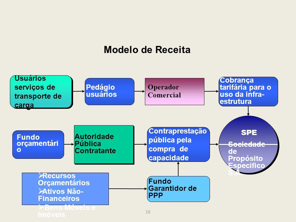 16 Modelo de Receita Autoridade Pública Contratante Contraprestação pública pela compra de capacidade Fundo orçamentári o Usuários serviços de transpo