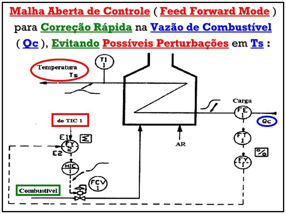 Malha Aberta de Controle ( Feed Forward Mode ) para Correção Rápida na Vazão de Combustível ( Qc ), Evitando Possíveis Perturbações em Ts :