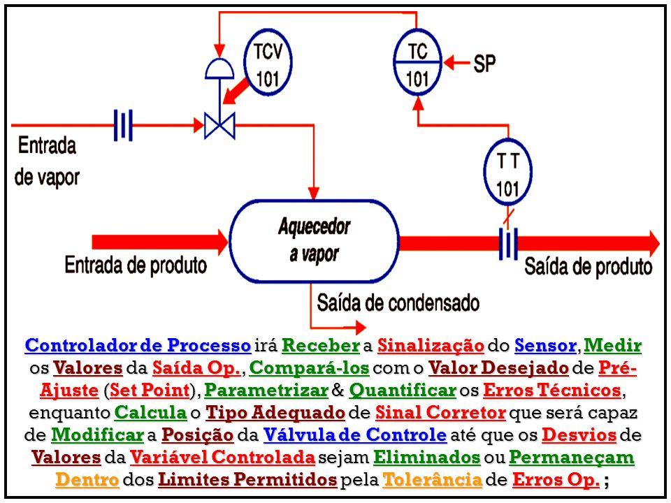 Controlador de Processo irá Receber a Sinalização do Sensor, Medir os Valores da Saída Op., Compará-los com o Valor Desejado de Pré- Ajuste (Set Point