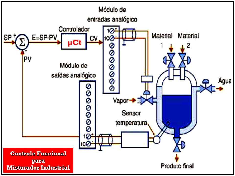 µCt Controle Funcional para Misturador Industrial