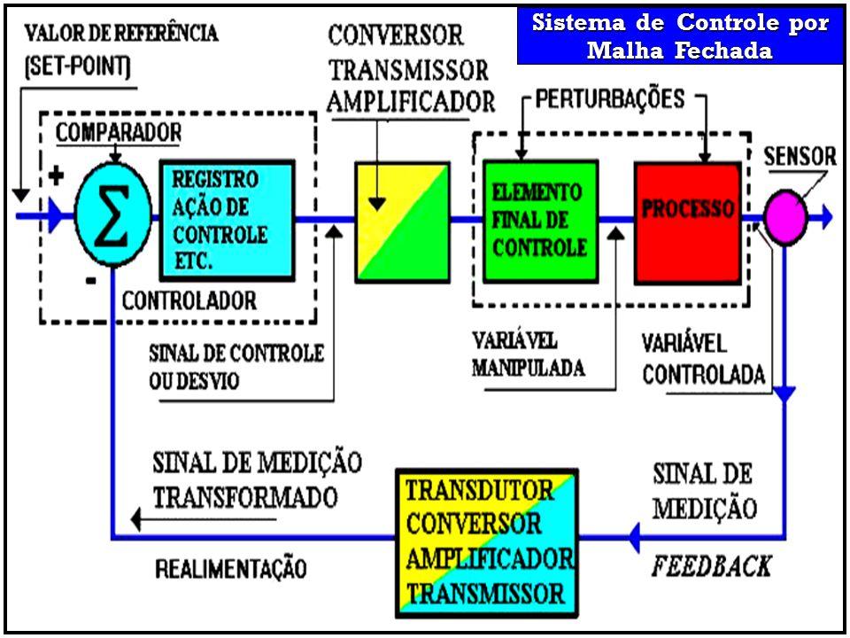Sistema de Controle por Malha Fechada