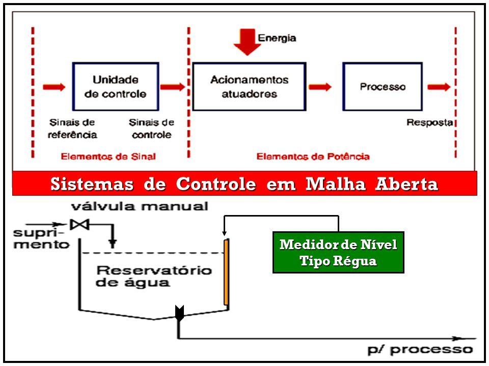 Sistemas de Controle em Malha Aberta Medidor de Nível Tipo Régua