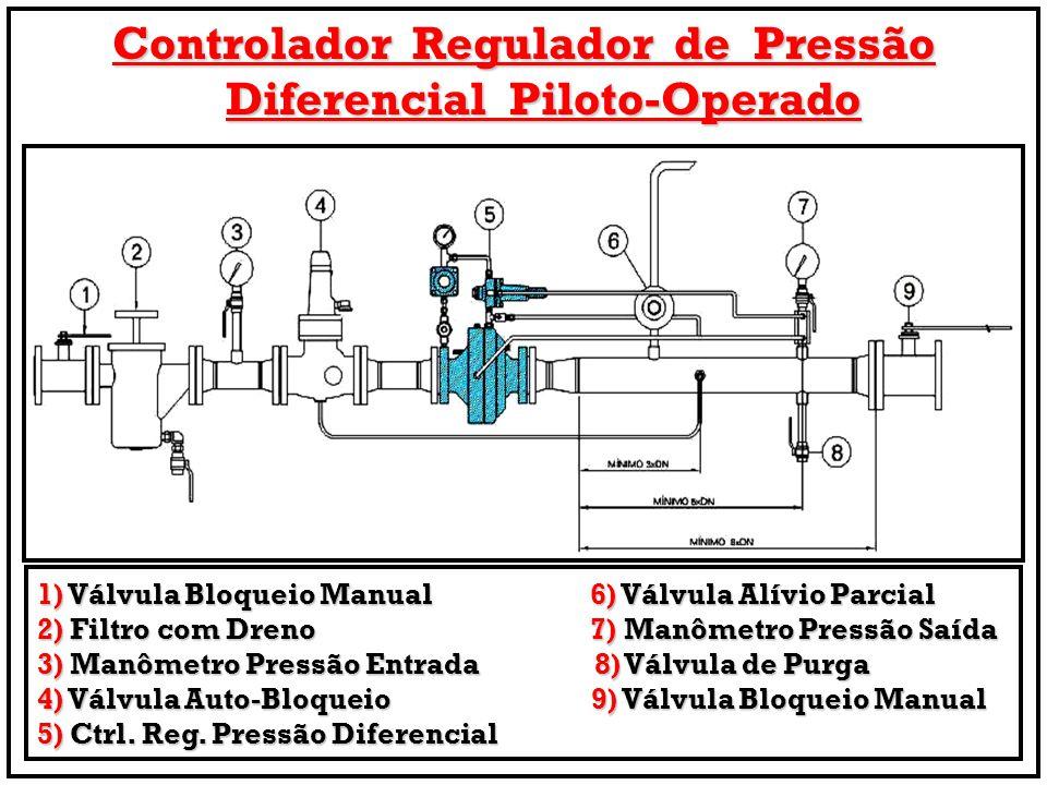 Controlador Regulador de Pressão Diferencial Piloto-Operado 1) Válvula Bloqueio Manual 6) Válvula Alívio Parcial 2) Filtro com Dreno 7) Manômetro Pres