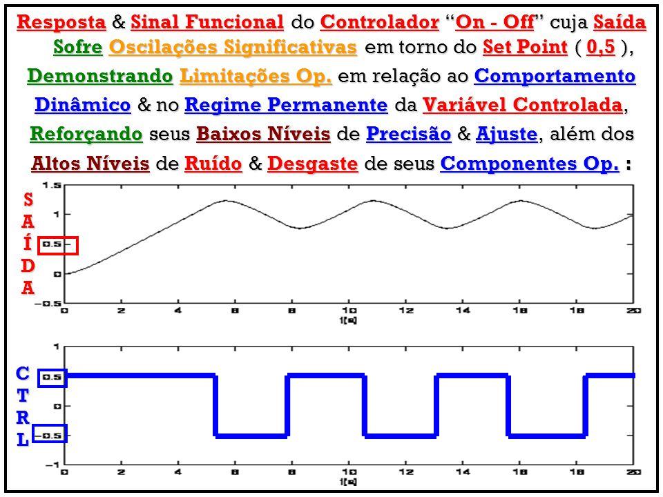 Resposta & Sinal Funcional do Controlador On - Off cuja Saída Sofre Oscilações Significativas em torno do Set Point ( 0,5 ), Demonstrando Limitações O