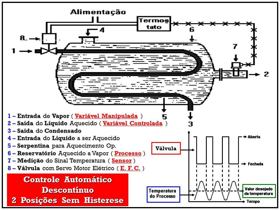 Controle Automático Descontínuo 2 Posições Sem Histerese 1 –Entrada de VaporVariável Manipulada 1 – Entrada de Vapor ( Variável Manipulada ) 2 –Saída