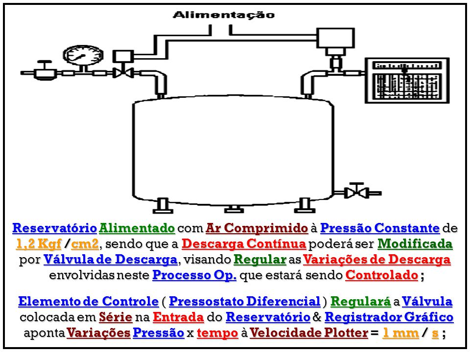 Reservatório Alimentado com Ar Comprimido à Pressão Constante de 1,2 Kgf /cm2, sendo que a Descarga Contínua poderá ser Modificada por Válvula de Desc