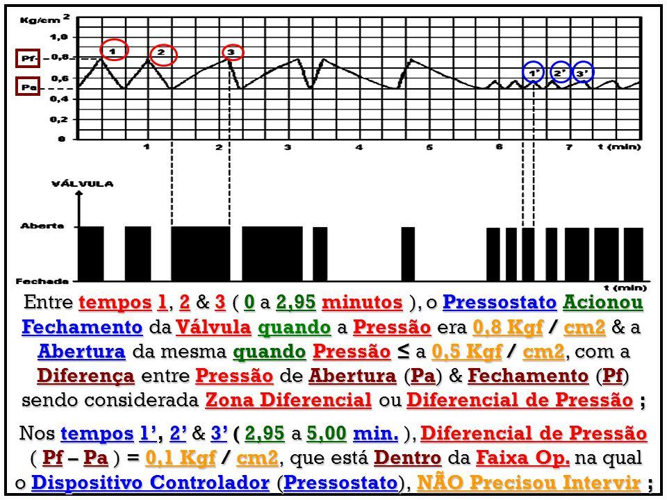 Entre tempos 1, 2 & 3 ( 0 a 2,95 minutos ), o Pressostato Acionou Fechamento da Válvula quando a Pressão era 0,8 Kgf / cm2 & a Abertura da mesma quand