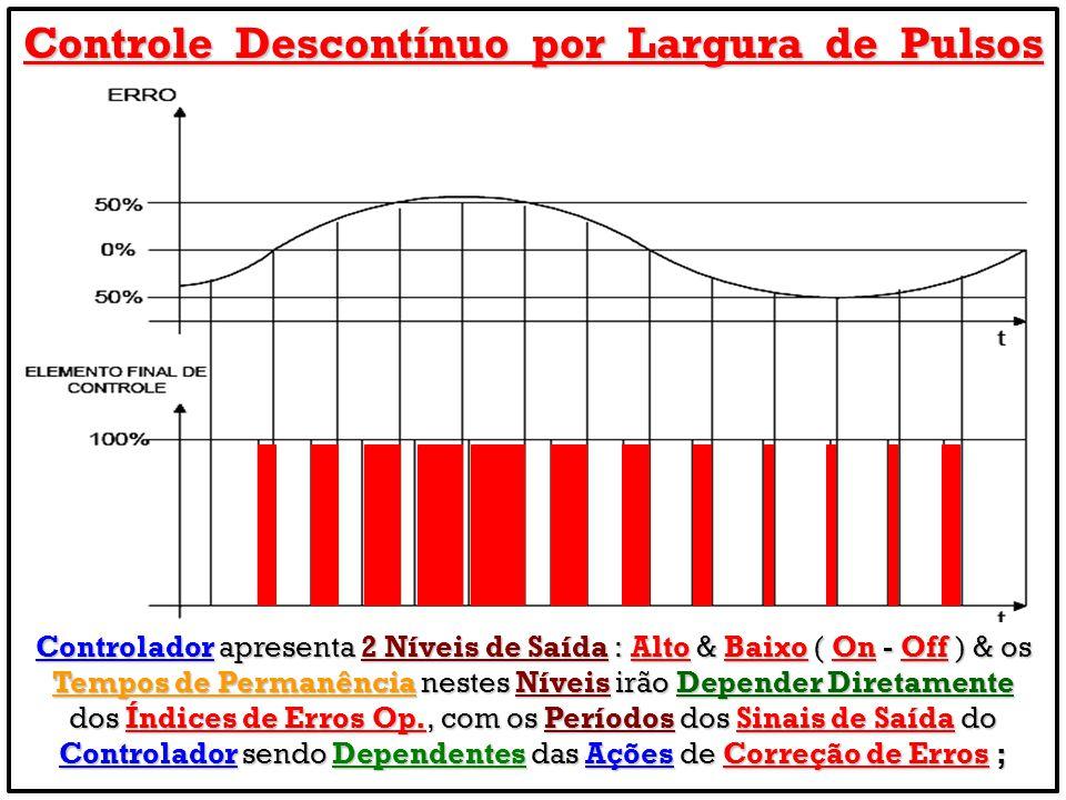 Controle Descontínuo por Largura de Pulsos Controlador apresenta 2 Níveis de Saída : Alto & Baixo ( On - Off ) & os Tempos de Permanência nestes Nívei