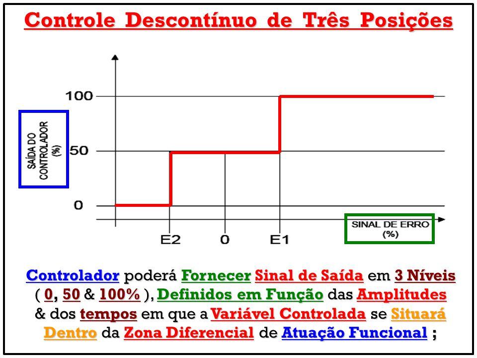 Controle Descontínuo de Três Posições Controlador poderá Fornecer Sinal de Saída em 3 Níveis ( 0, 50 & 100% ), Definidos em Função das Amplitudes & do
