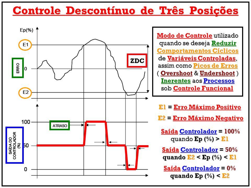 Controle Descontínuo de Três Posições E1 = Erro Máximo Positivo E2 = Erro Máximo Negativo E2 = Erro Máximo Negativo Saída Controlador = 100% Saída Con