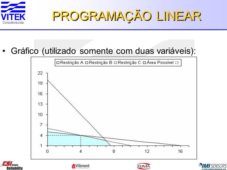 Consultoria Ltda. PROGRAMAÇÃO LINEAR Gráfico (utilizado somente com duas variáveis):