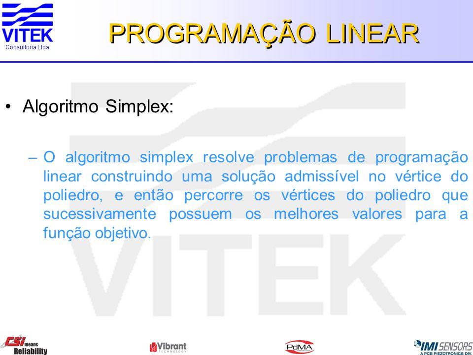 Consultoria Ltda. PROGRAMAÇÃO LINEAR Algoritmo Simplex: –O algoritmo simplex resolve problemas de programação linear construindo uma solução admissíve