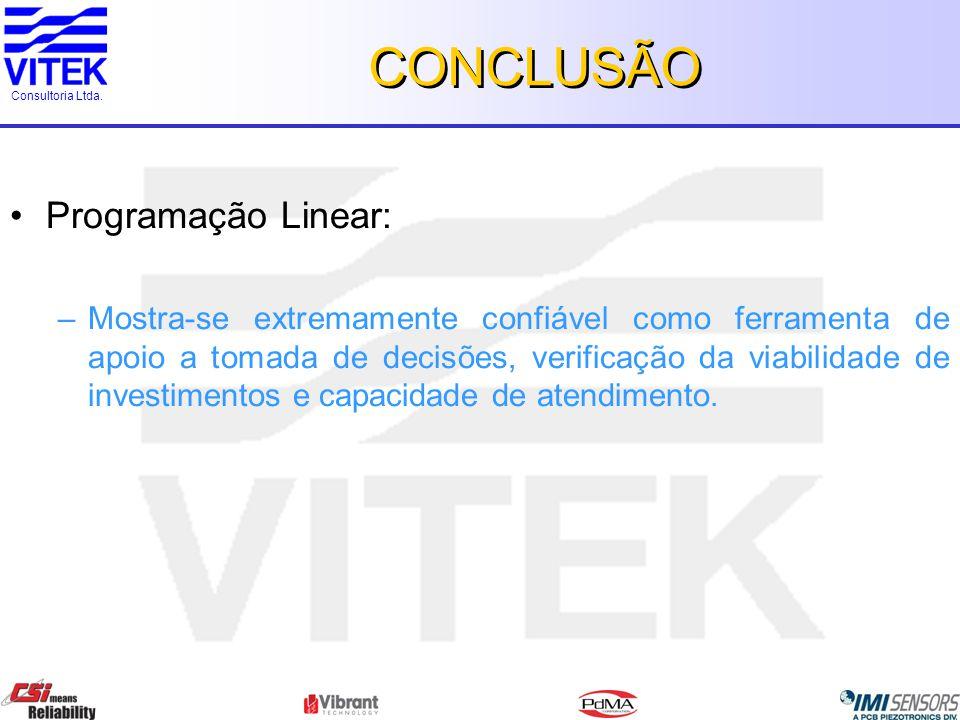 Consultoria Ltda. CONCLUSÃO Programação Linear: –Mostra-se extremamente confiável como ferramenta de apoio a tomada de decisões, verificação da viabil