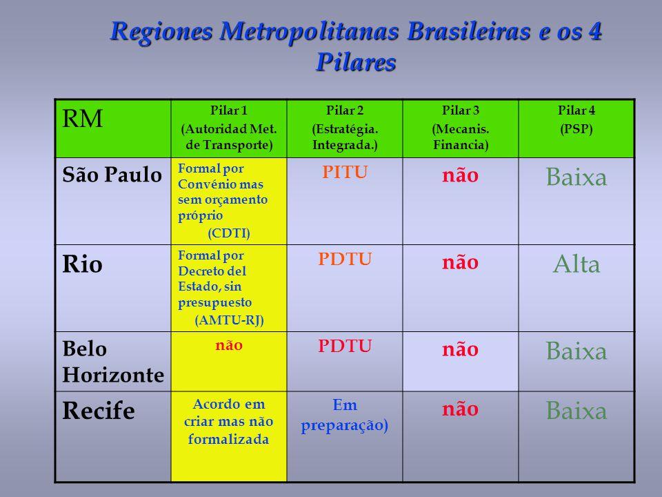 Regiones Metropolitanas Brasileiras e os 4 Pilares RM Pilar 1 (Autoridad Met. de Transporte) Pilar 2 (Estratégia. Integrada.) Pilar 3 (Mecanis. Financ