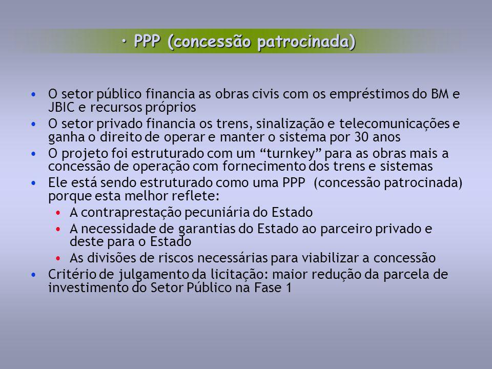 O setor público financia as obras civis com os empréstimos do BM e JBIC e recursos próprios O setor privado financia os trens, sinalização e telecomun