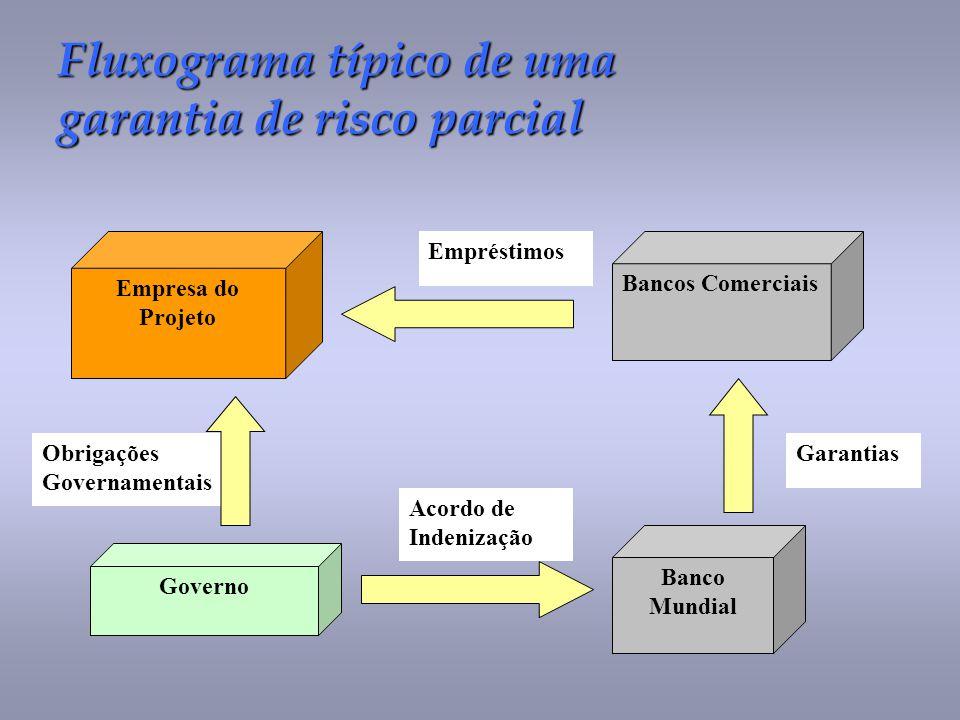 Fluxograma típico de uma garantia de risco parcial Empresa do Projeto Bancos Comerciais Governo Banco Mundial Garantias Empréstimos Obrigações Governa