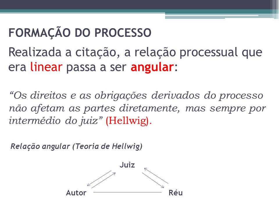 FORMAÇÃO DO PROCESSO Realizada a citação, a relação processual que era linear passa a ser angular: Os direitos e as obrigações derivados do processo n
